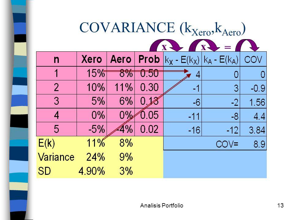 COVARIANCE (kXero,kAero)