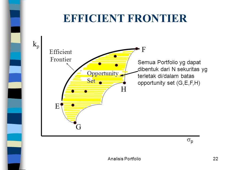 EFFICIENT FRONTIER kp F H E G Efficient Frontier Opportunity Set p