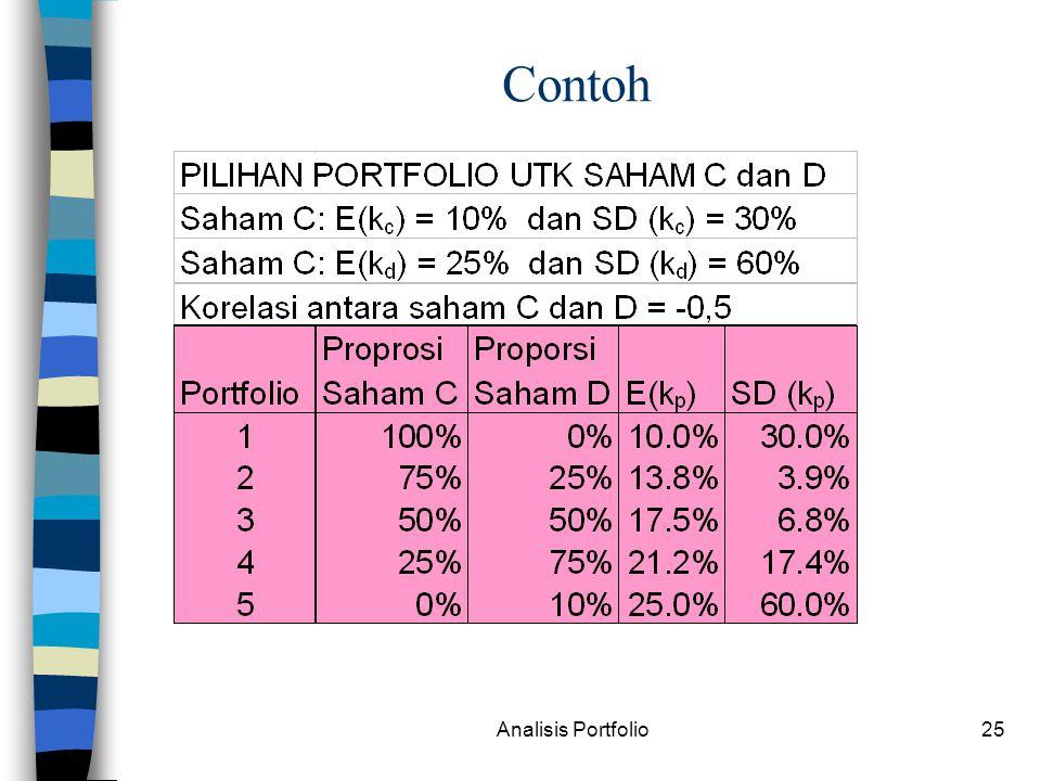 Contoh Analisis Portfolio