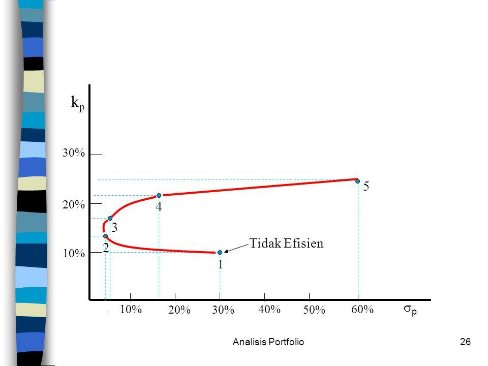 kp 5 4 3 Tidak Efisien 2 p 30% 20% 10% 1 10% 20% 30% 40% 50% 60%