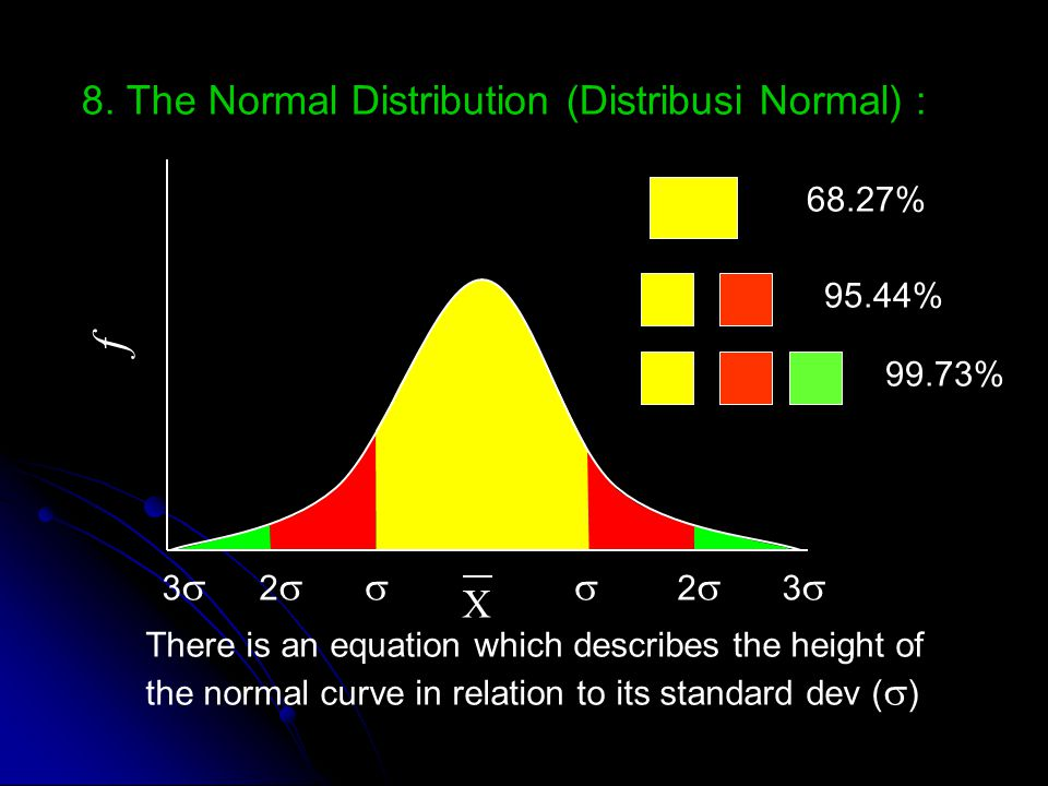 f 8. The Normal Distribution (Distribusi Normal) :  X 2 3 68.27%