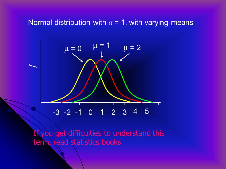 μ = 1 μ = 2 μ = 0 ƒ Normal distribution with σ = 1, with varying means