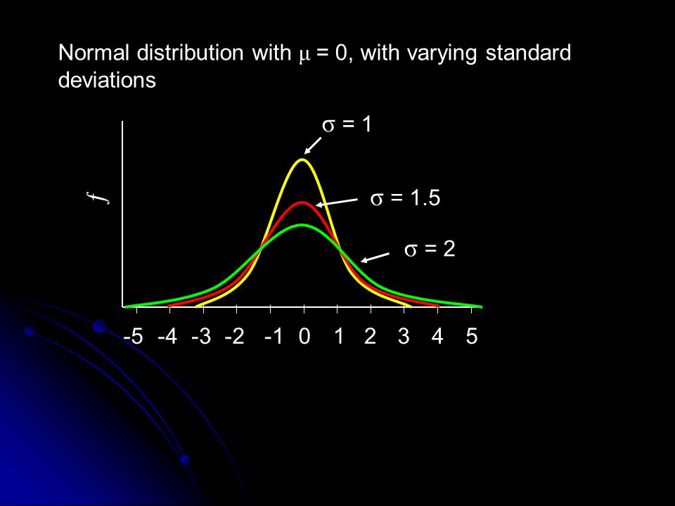Normal distribution with μ = 0, with varying standard deviations