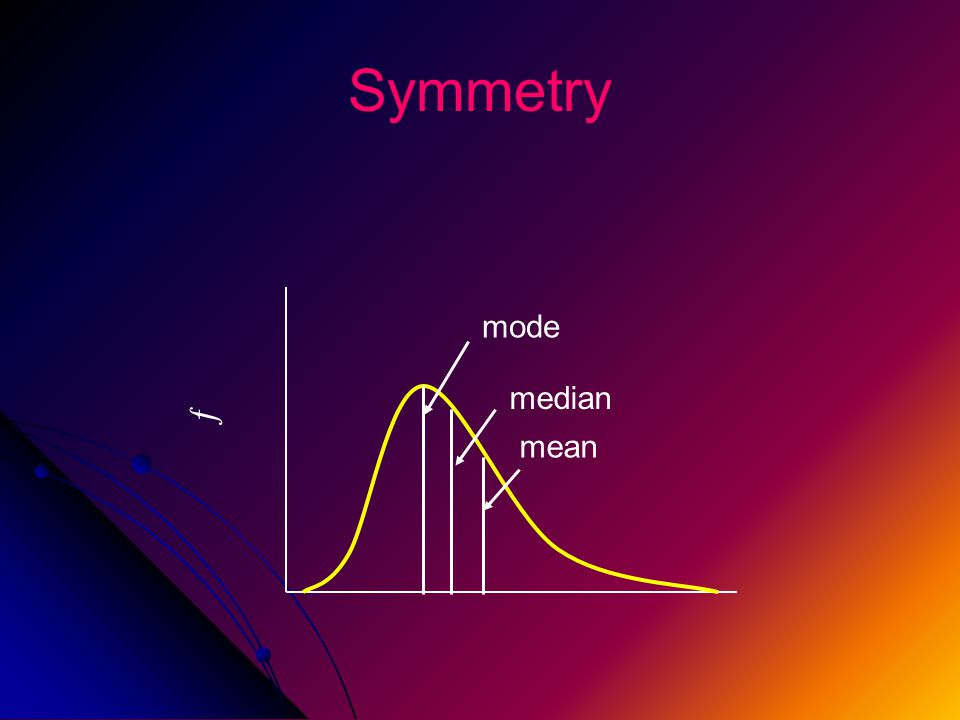 Symmetry ƒ mode median mean