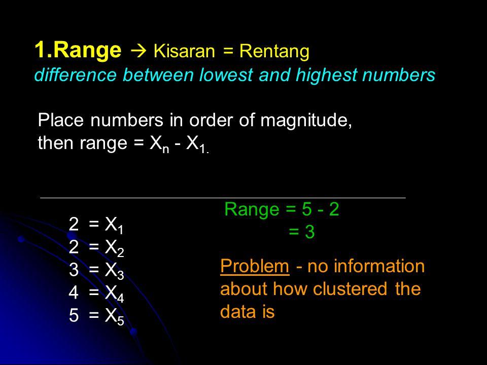 Range  Kisaran = Rentang