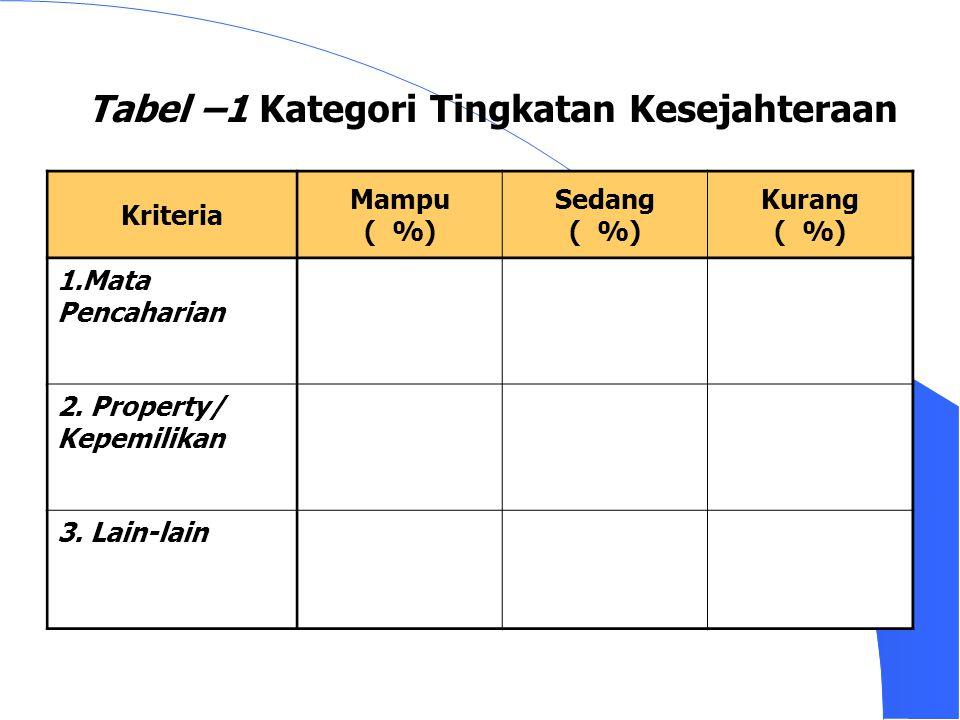 Tabel –1 Kategori Tingkatan Kesejahteraan