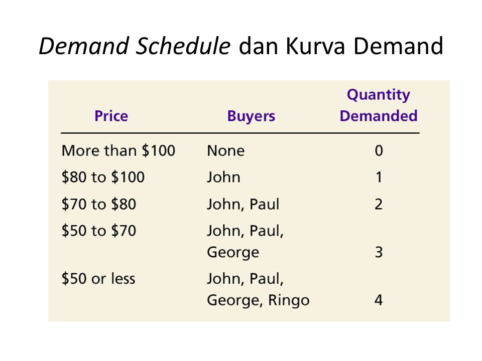 Demand Schedule dan Kurva Demand