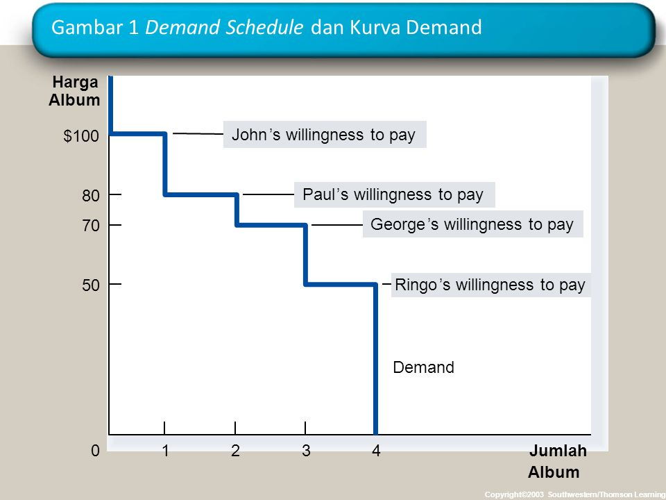 Gambar 1 Demand Schedule dan Kurva Demand