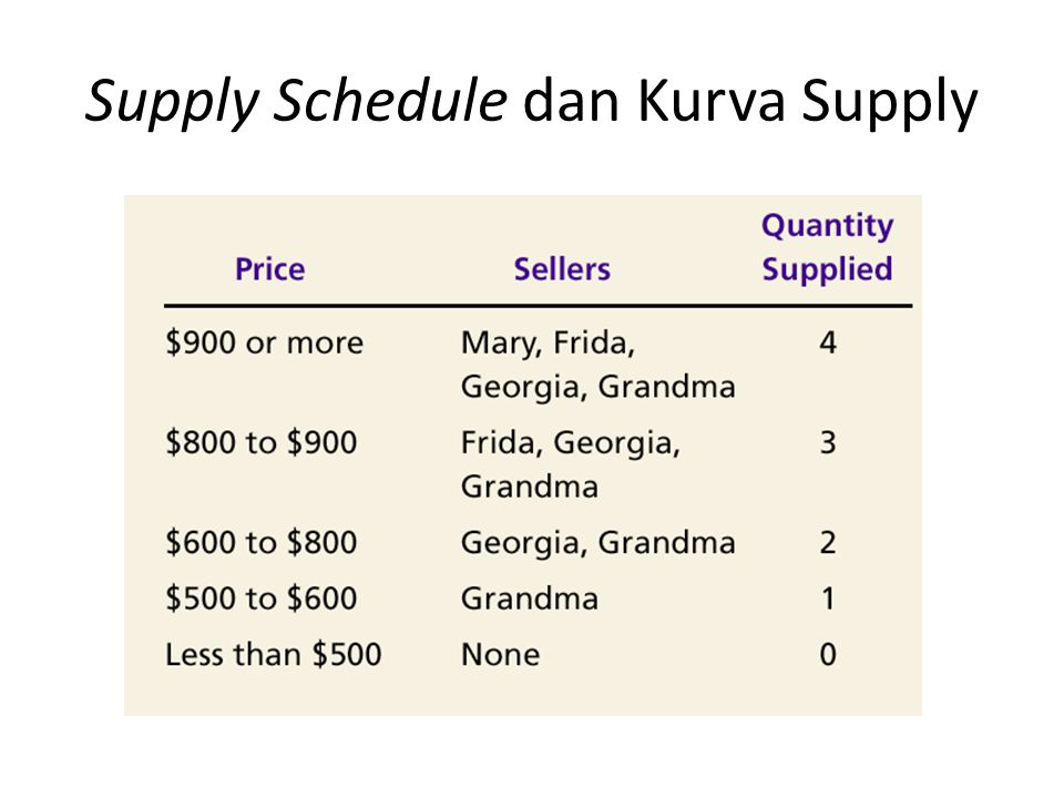 Supply Schedule dan Kurva Supply