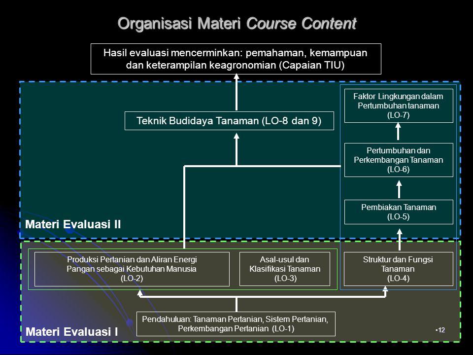 Organisasi Materi Course Content