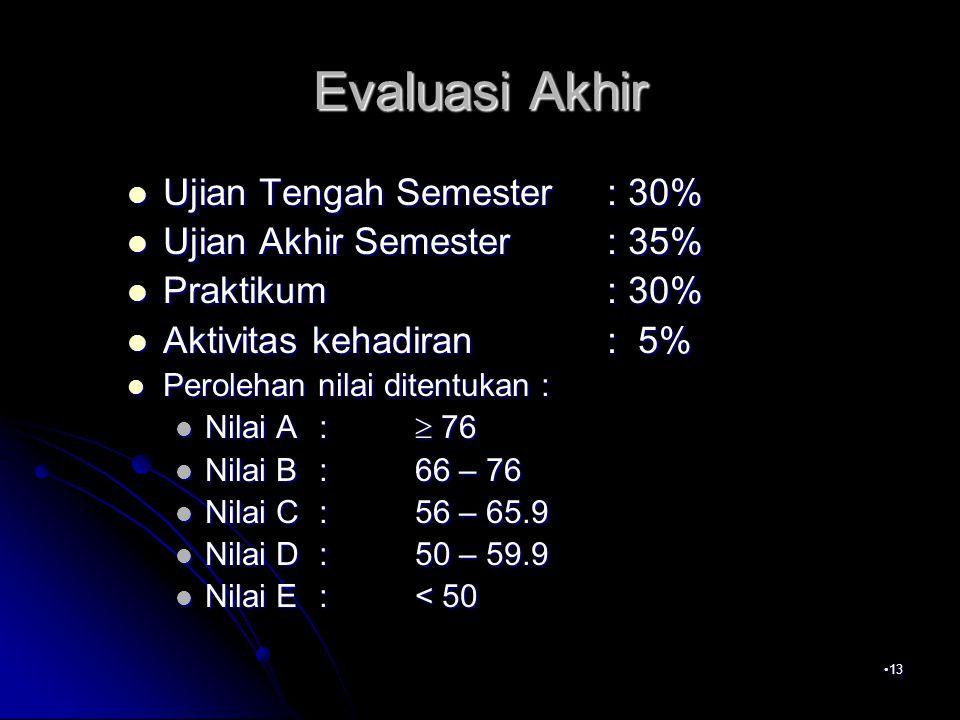 Evaluasi Akhir Ujian Tengah Semester : 30% Ujian Akhir Semester : 35%