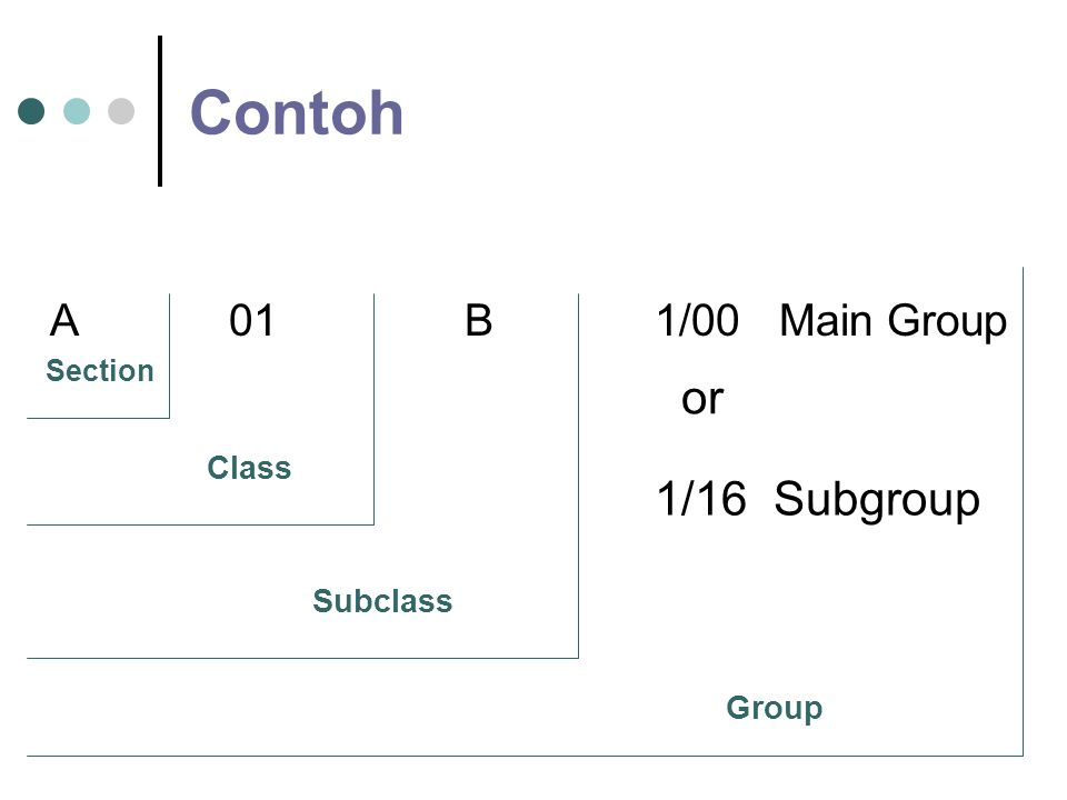 Contoh or 1/16 Subgroup A 01 B 1/00 Main Group Class Subclass Group