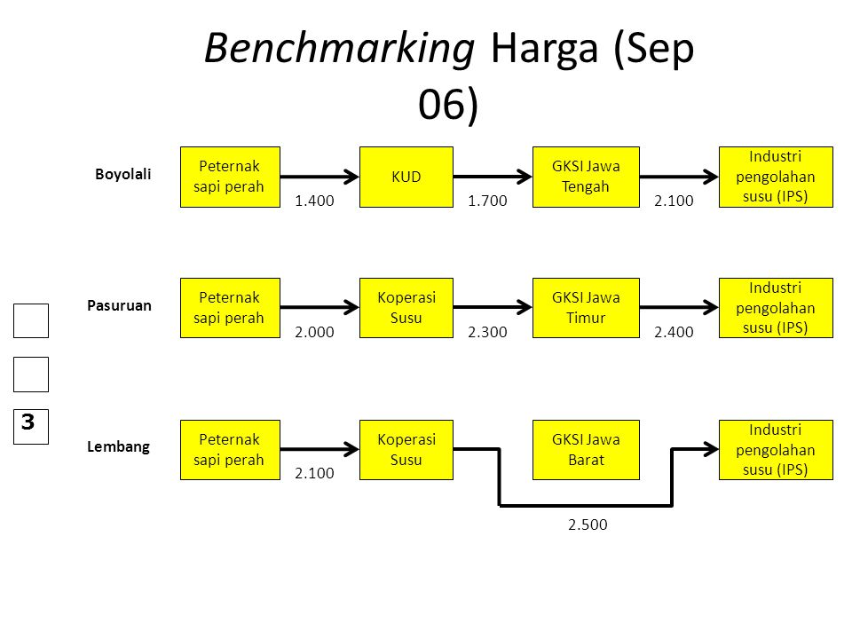 Benchmarking Harga (Sep 06)