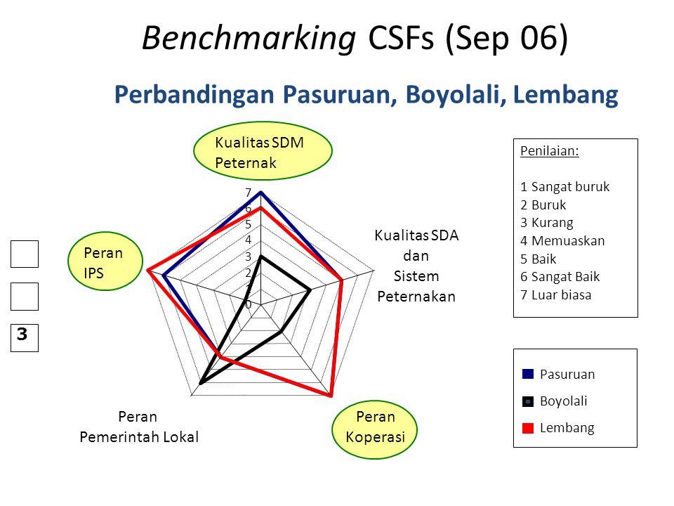 Benchmarking CSFs (Sep 06)