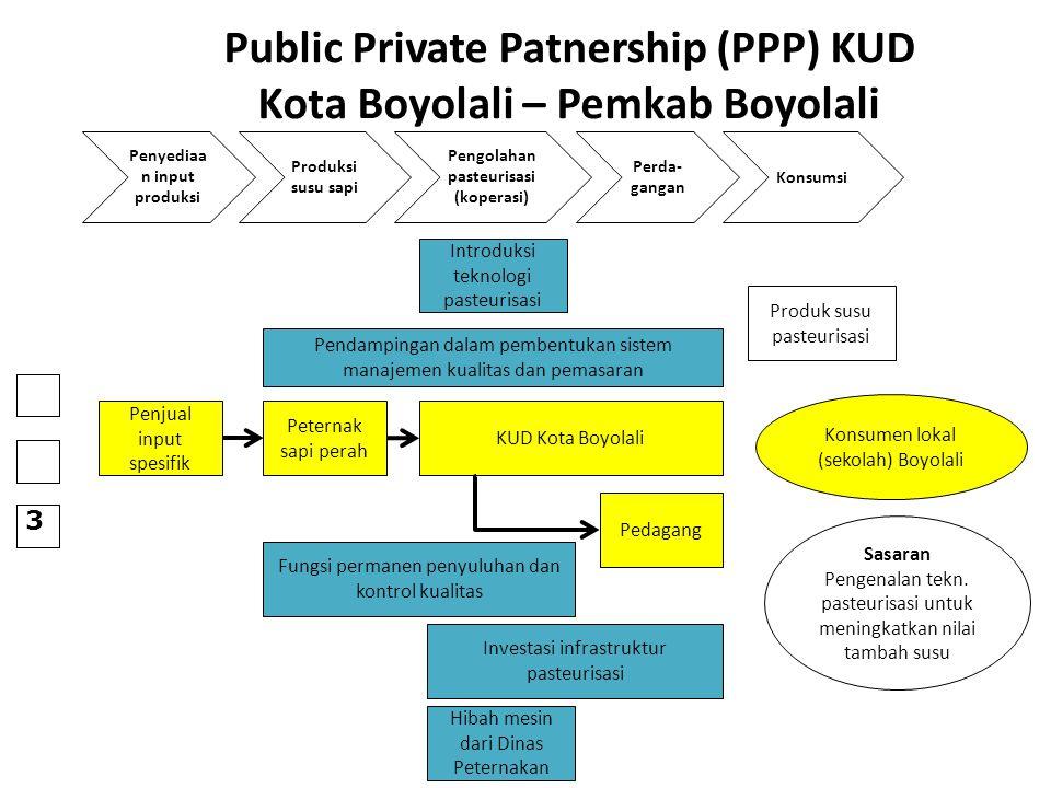 Public Private Patnership (PPP) KUD Kota Boyolali – Pemkab Boyolali