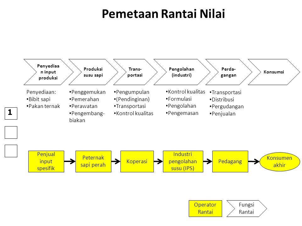 Penyediaan input produksi Pengolahan (industri)