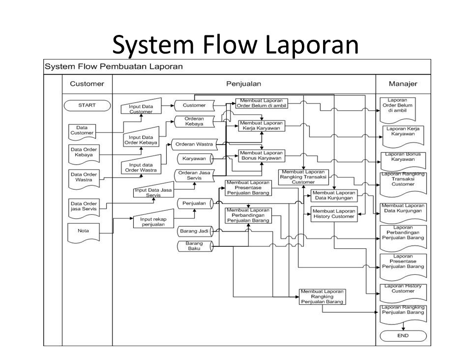 System Flow Laporan