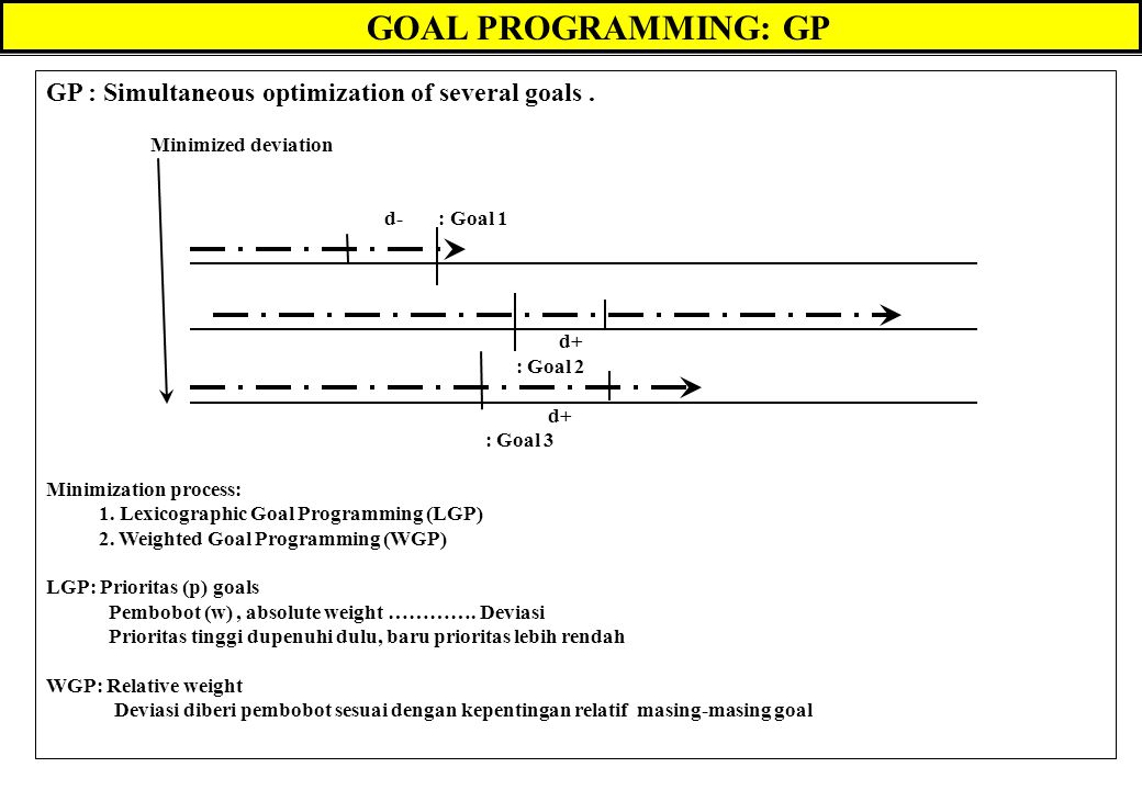 GOAL PROGRAMMING: GP GP : Simultaneous optimization of several goals .