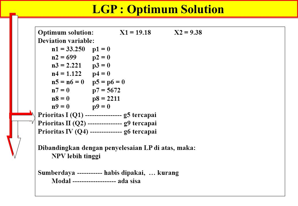 LGP : Optimum Solution Optimum solution: X1 = 19.18 X2 = 9.38