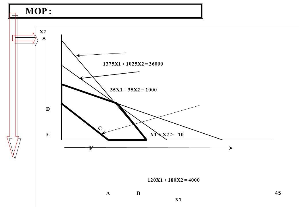 MOP : X2. 1375X1 + 1025X2 = 36000. 35X1 + 35X2 = 1000. D. C. E X1 + X2 >= 10. F. 120X1 + 180X2 = 4000.