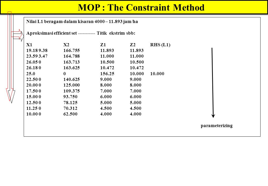 MOP : The Constraint Method