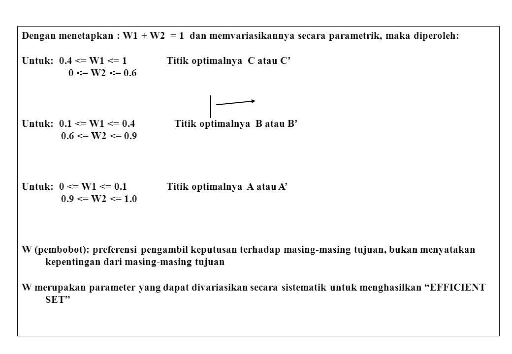 Dengan menetapkan : W1 + W2 = 1 dan memvariasikannya secara parametrik, maka diperoleh:
