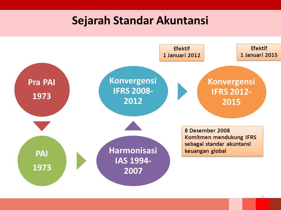 Sejarah Standar Akuntansi