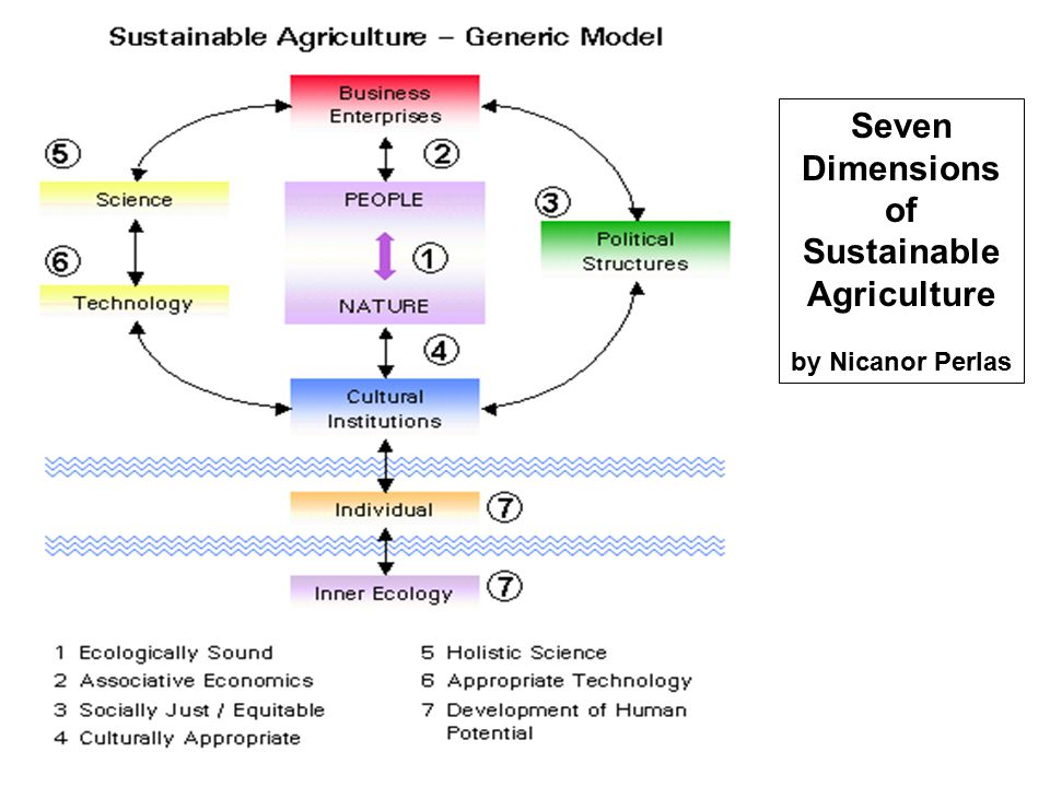 Seven Dimensions of Sustainable Agriculture
