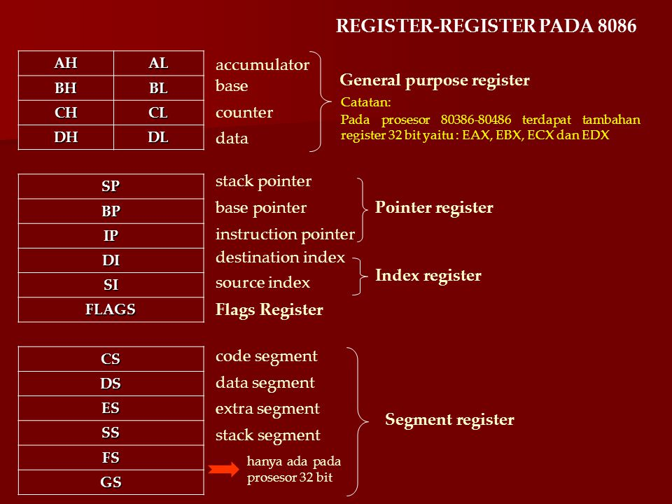 REGISTER-REGISTER PADA 8086