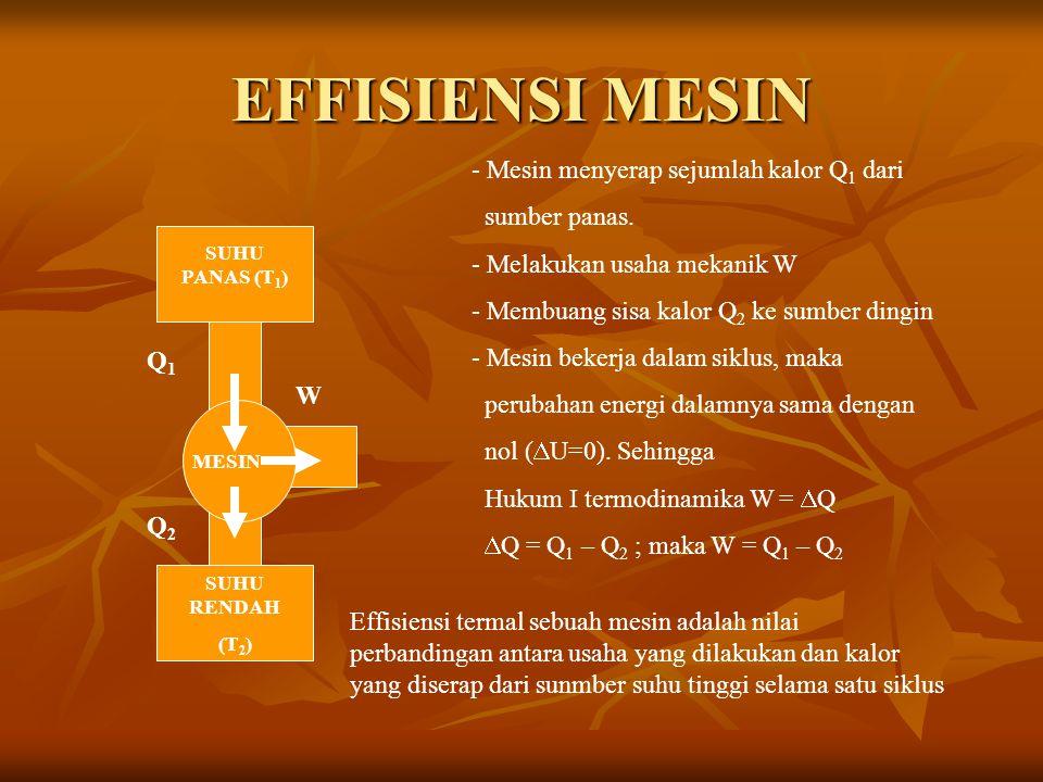 EFFISIENSI MESIN Mesin menyerap sejumlah kalor Q1 dari sumber panas.