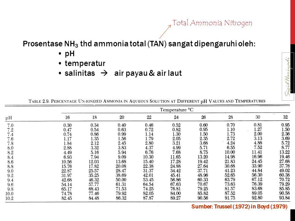 Prosentase NH3 thd ammonia total (TAN) sangat dipengaruhi oleh: pH