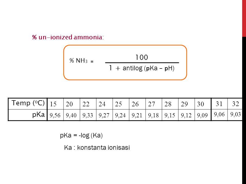 Ka : konstanta ionisasi