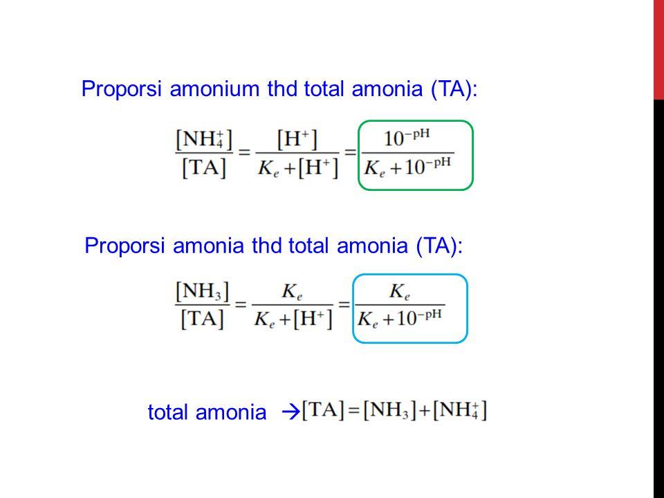 Proporsi amonium thd total amonia (TA):