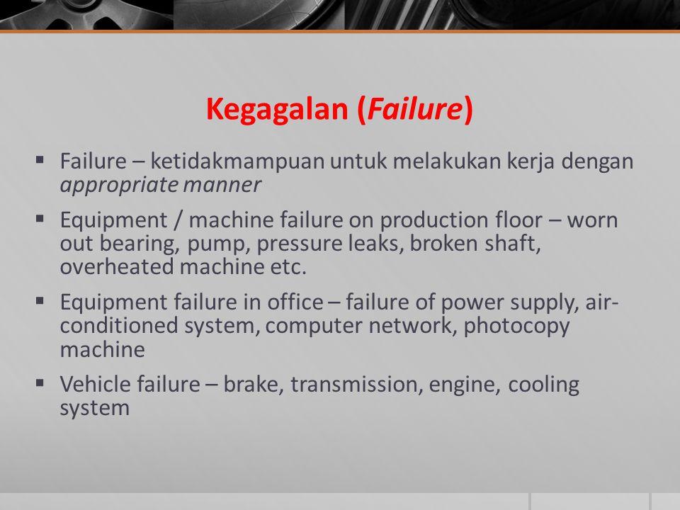 Kegagalan (Failure) Failure – ketidakmampuan untuk melakukan kerja dengan appropriate manner.