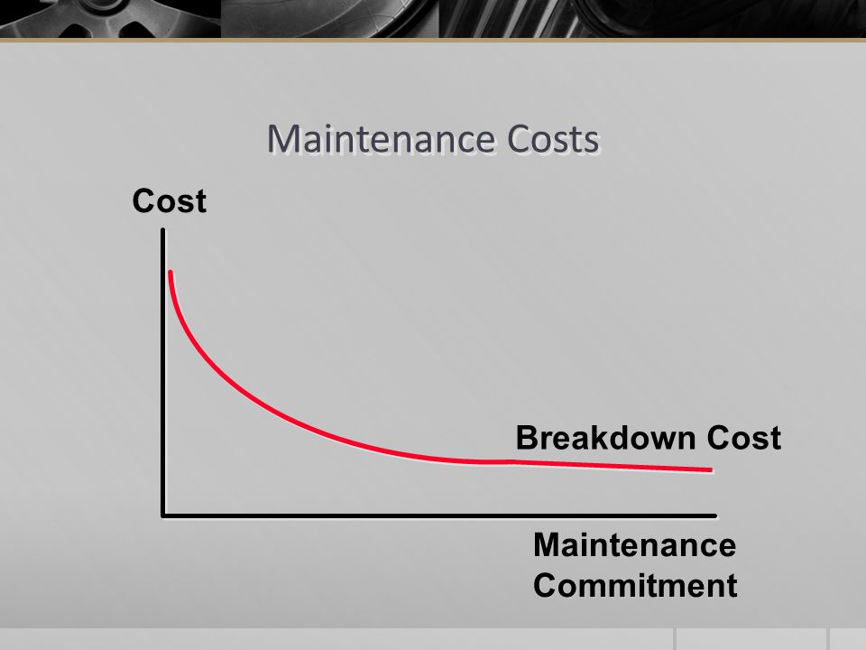 Maintenance Costs Cost Breakdown Cost Maintenance Commitment