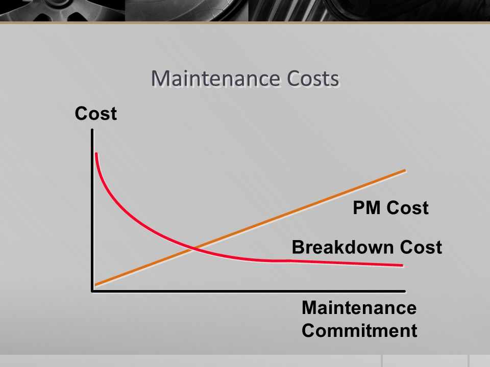 Maintenance Costs Cost PM Cost Breakdown Cost Maintenance Commitment