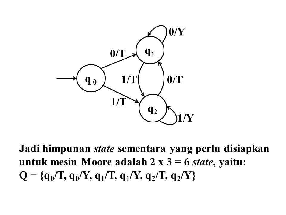 q 0 q1. q2. 1/T. 1/Y. 0/T. 0/Y. Jadi himpunan state sementara yang perlu disiapkan untuk mesin Moore adalah 2 x 3 = 6 state, yaitu: