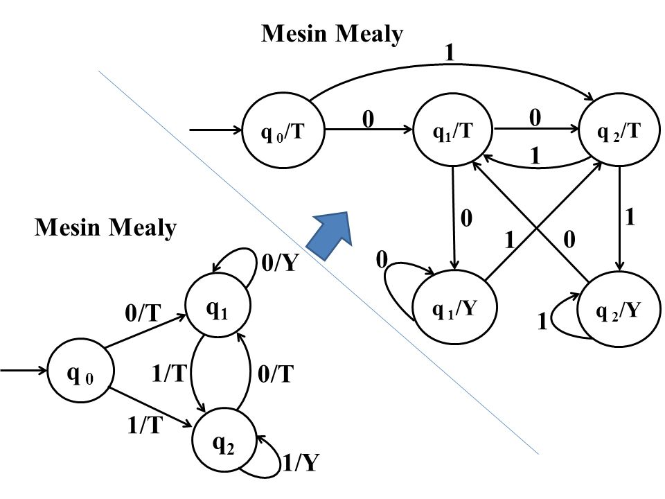 Mesin Mealy 1 Mesin Mealy 0/Y q1 q 0 1/T 0/T q2 1/Y q 1/Y q 2/Y q 0/T
