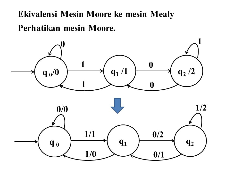 Ekivalensi Mesin Moore ke mesin Mealy
