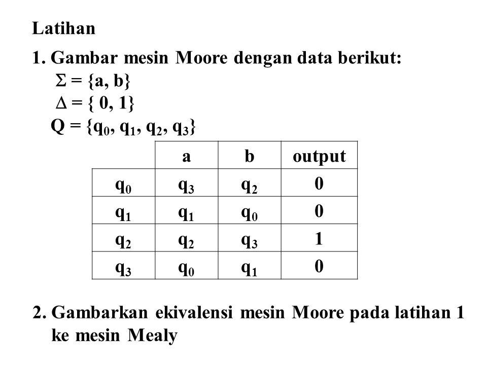 Latihan 1. Gambar mesin Moore dengan data berikut:  = {a, b}  = { 0, 1} Q = {q0, q1, q2, q3} a.
