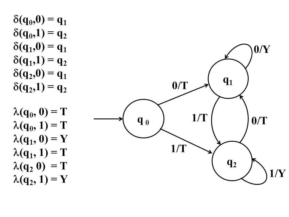 (q0,0) = q1 (q0,1) = q2. (q1,0) = q1. (q1,1) = q2. (q2,0) = q1. (q2,1) = q2. (q0, 0) = T.