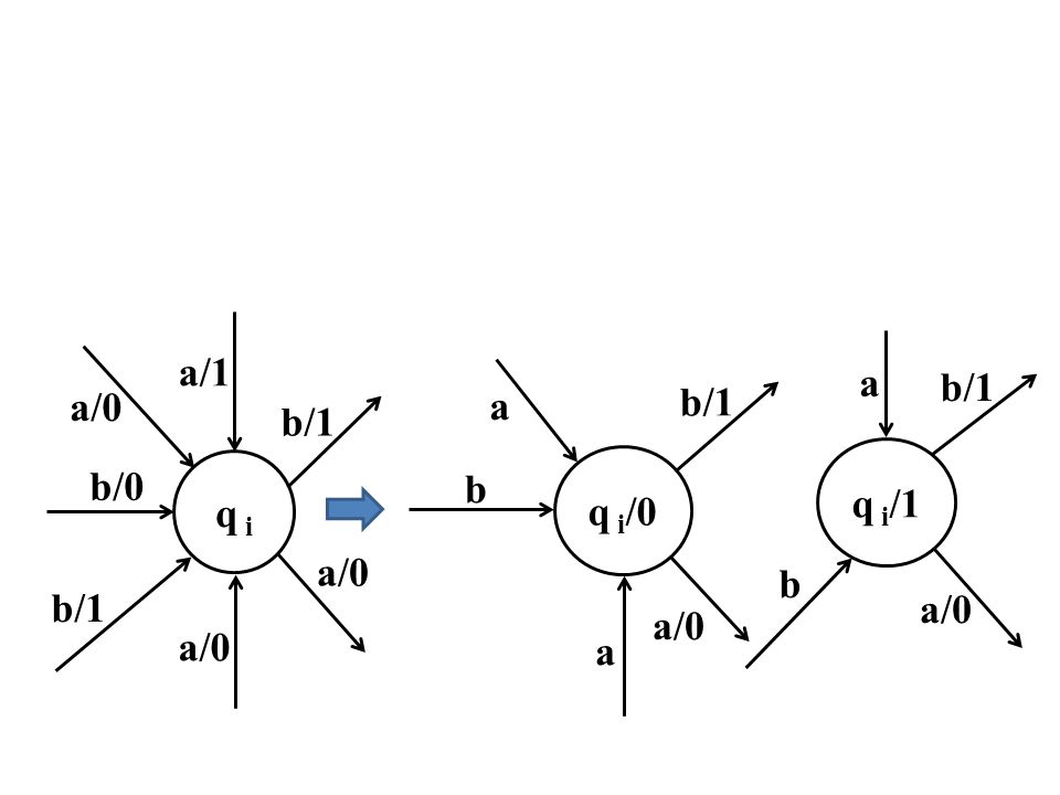 a/1 a a/0 a b/1 b/1 b/1 q i/1 b/0 q i q i/0 b a/0 b/1 a/0 b a/0 a/0 a