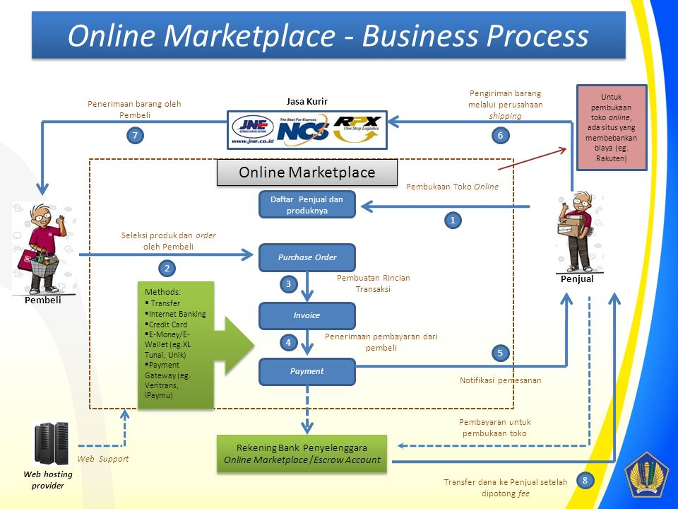 Online Marketplace - Business Process