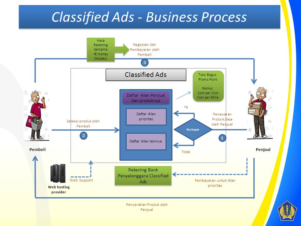 Classified Ads - Business Process