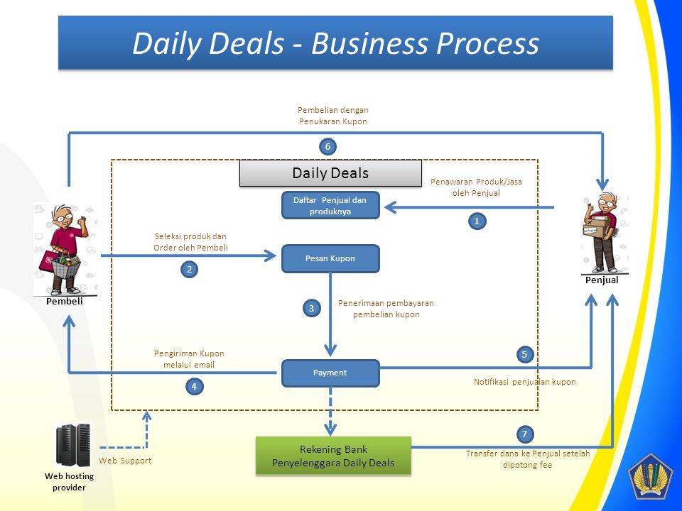 Daily Deals - Business Process