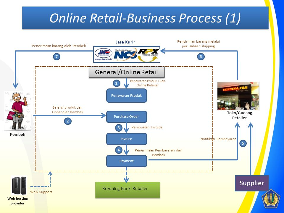 Online Retail-Business Process (1)