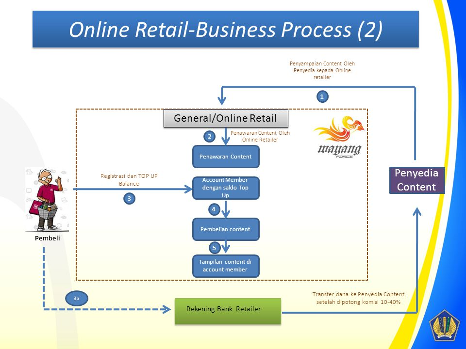 Online Retail-Business Process (2)