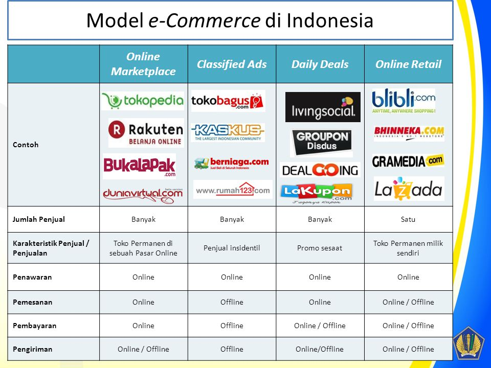 Model e-Commerce di Indonesia