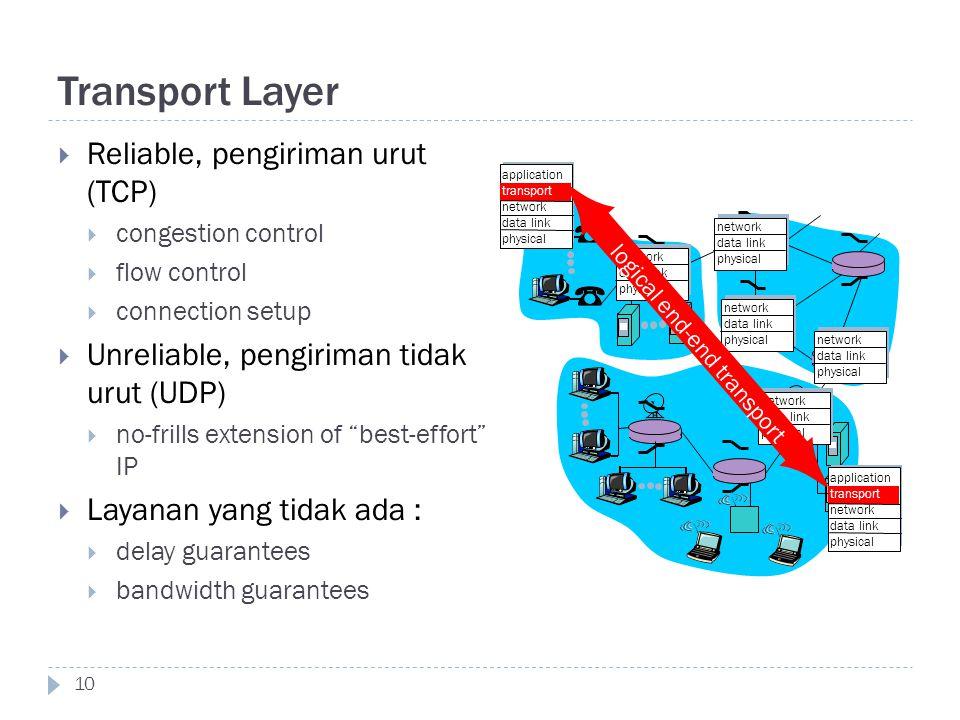 Transport Layer Reliable, pengiriman urut (TCP)