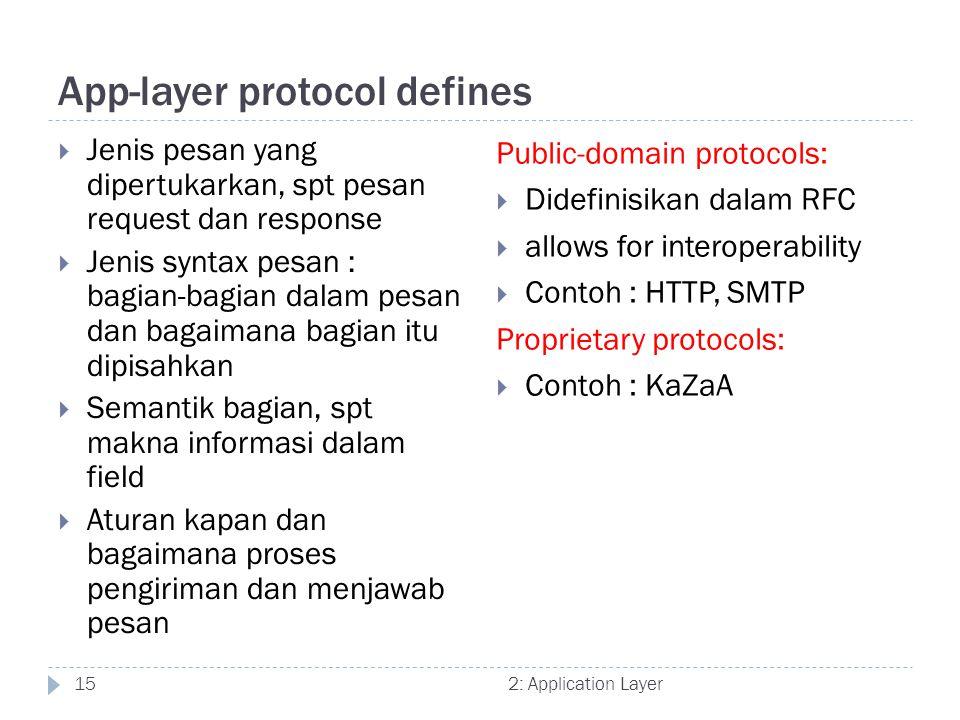 App-layer protocol defines